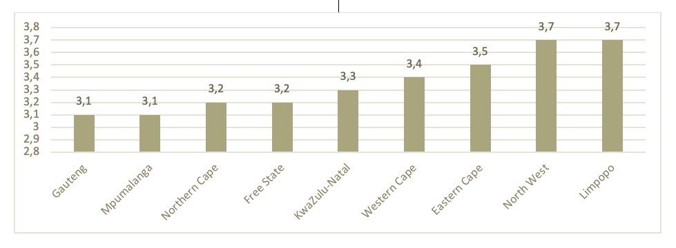 Annualised inflation rate (%) by province, March 2021